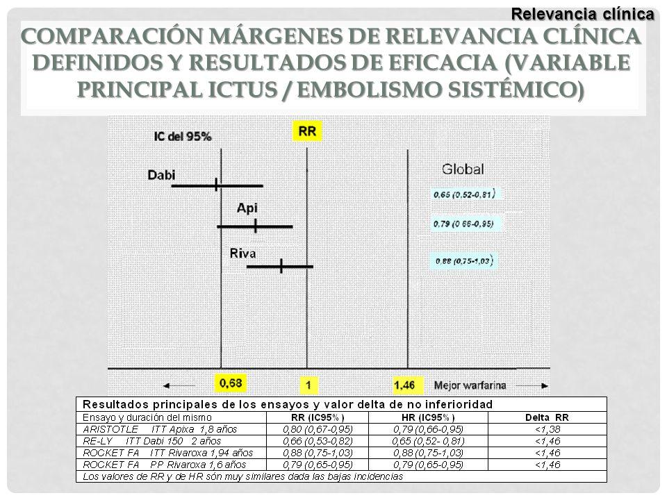 COMPARACIÓN MÁRGENES DE RELEVANCIA CLÍNICA DEFINIDOS Y RESULTADOS DE EFICACIA (VARIABLE PRINCIPAL ICTUS / EMBOLISMO SISTÉMICO) Relevancia clínica