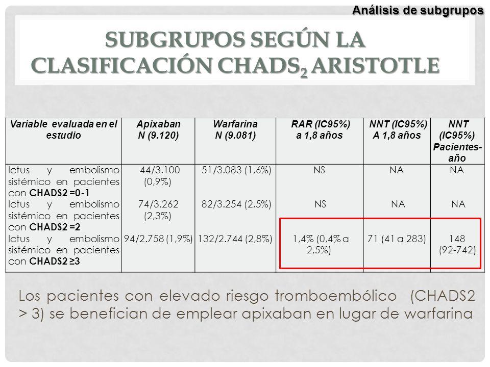 SUBGRUPOS SEGÚN LA CLASIFICACIÓN CHADS 2 ARISTOTLE Variable evaluada en el estudio Apixaban N (9.120) Warfarina N (9.081) RAR (IC95%) a 1,8 años NNT (