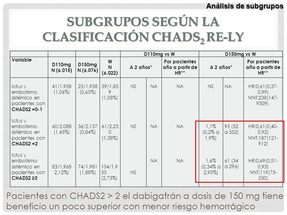 SUBGRUPOS SEGÚN LA CLASIFICACIÓN CHADS 2 RE-LY D110mg vs WD150mg vs W Variable D110mg N (6.015) D150mg N (6.076) W N (6.022) A 2 años* Por pacientes a