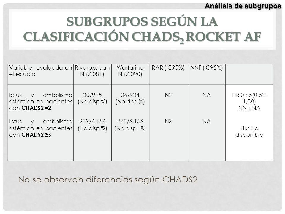 SUBGRUPOS SEGÚN LA CLASIFICACIÓN CHADS 2 ROCKET AF Variable evaluada en el estudio Rivaroxaban N (7.081) Warfarina N (7.090) RAR (IC95%)NNT (IC95%) Ic
