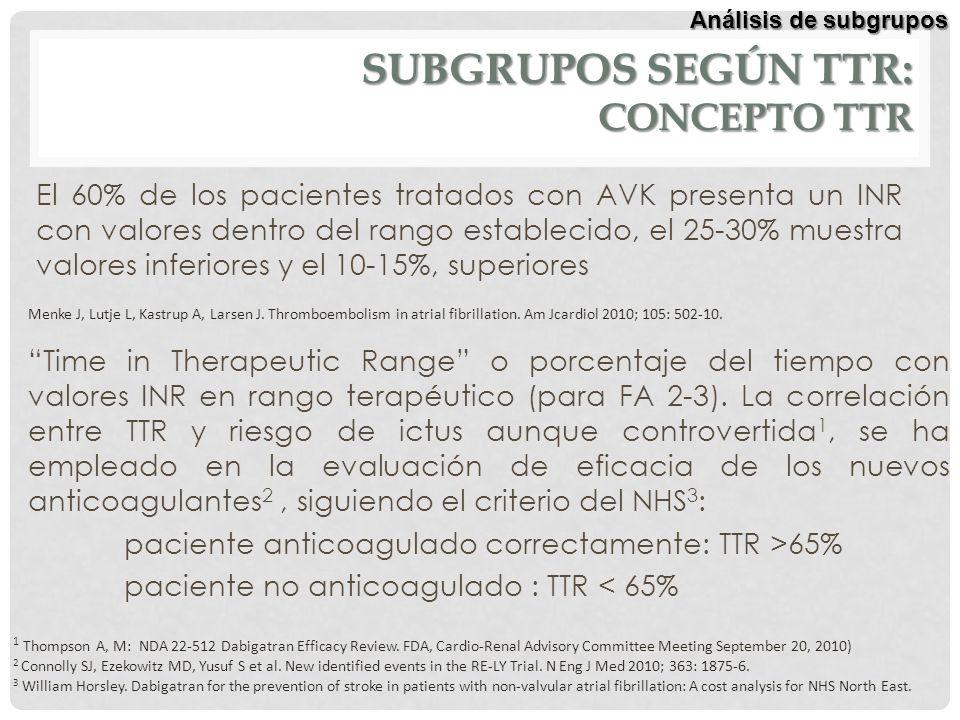 SUBGRUPOS SEGÚN TTR: CONCEPTO TTR El 60% de los pacientes tratados con AVK presenta un INR con valores dentro del rango establecido, el 25-30% muestra