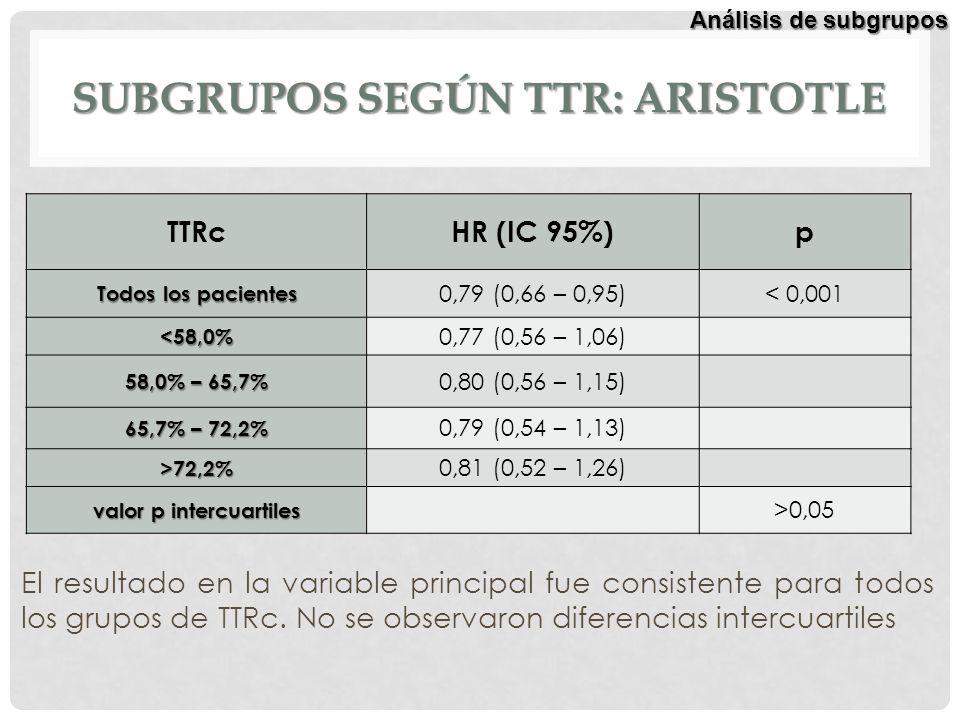 SUBGRUPOS SEGÚN TTR: ARISTOTLE TTRcHR (IC 95%)p Todos los pacientes 0,79 (0,66 – 0,95)< 0,001 <58,0% 0,77 (0,56 – 1,06) 58,0% – 65,7% 0,80 (0,56 – 1,1