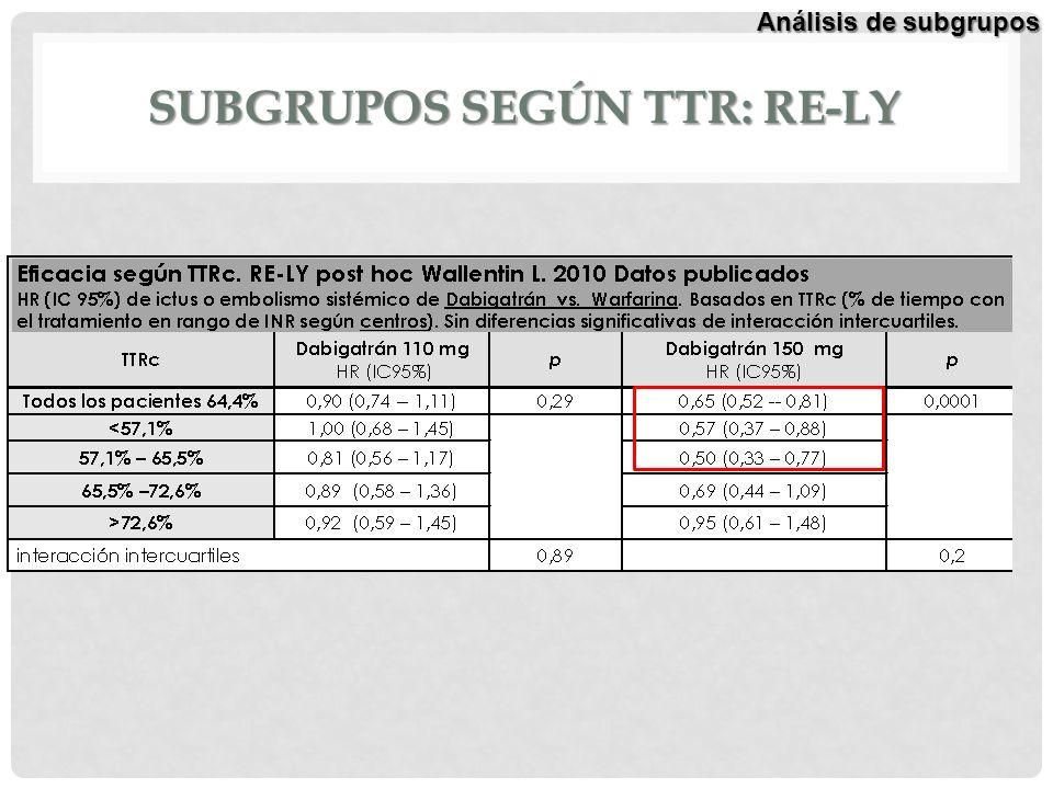 SUBGRUPOS SEGÚN TTR: RE-LY