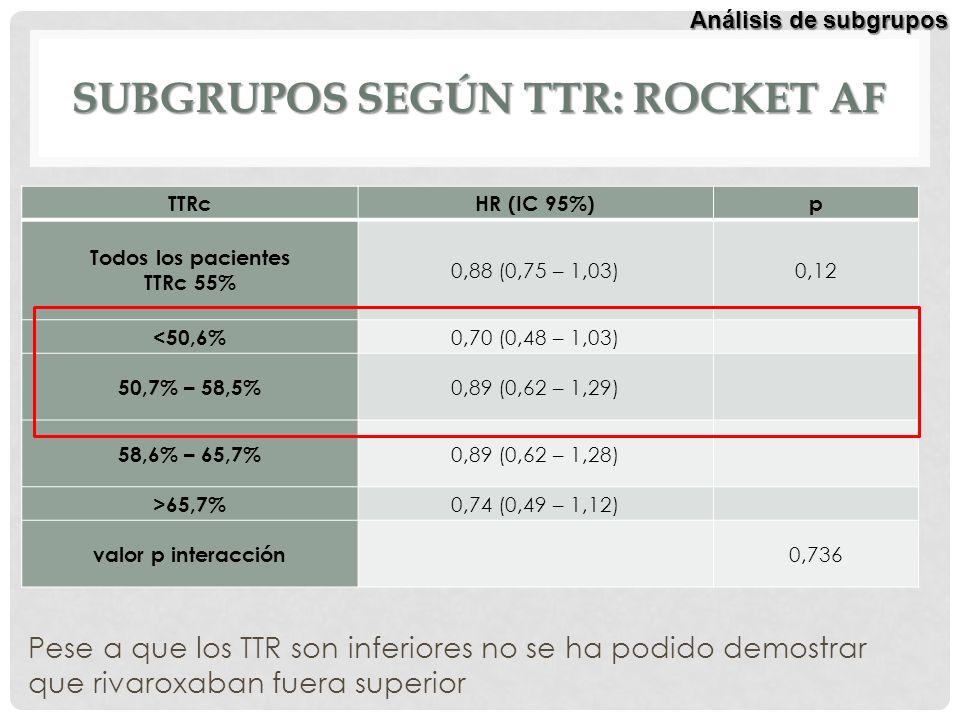 SUBGRUPOS SEGÚN TTR: ROCKET AF TTRcHR (IC 95%)p Todos los pacientes TTRc 55% 0,88 (0,75 – 1,03)0,12 <50,6% 0,70 (0,48 – 1,03) 50,7% – 58,5% 0,89 (0,62