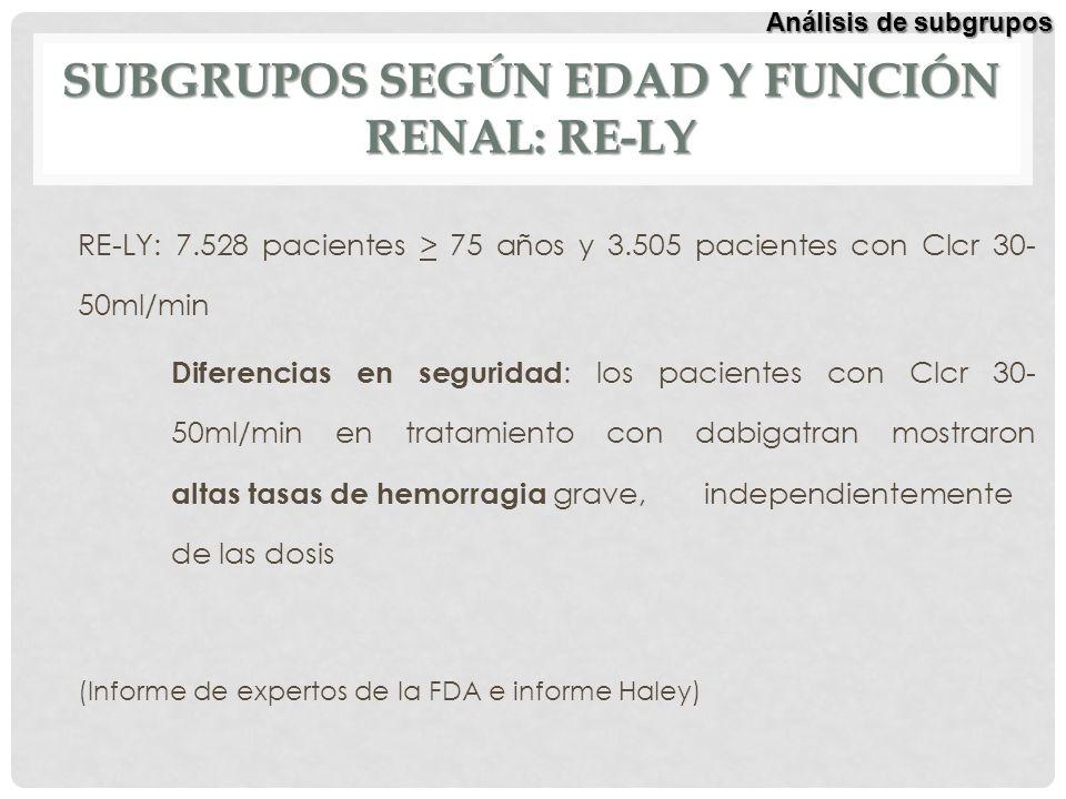 SUBGRUPOS SEGÚN EDAD Y FUNCIÓN RENAL: RE-LY RE-LY: 7.528 pacientes > 75 años y 3.505 pacientes con Clcr 30- 50ml/min Diferencias en seguridad : los pa