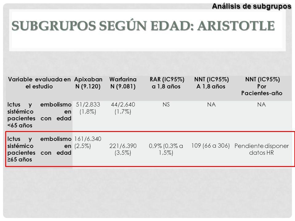 SUBGRUPOS SEGÚN EDAD: ARISTOTLE Variable evaluada en el estudio Apixaban N (9.120) Warfarina N (9.081) RAR (IC95%) a 1,8 años NNT (IC95%) A 1,8 años N