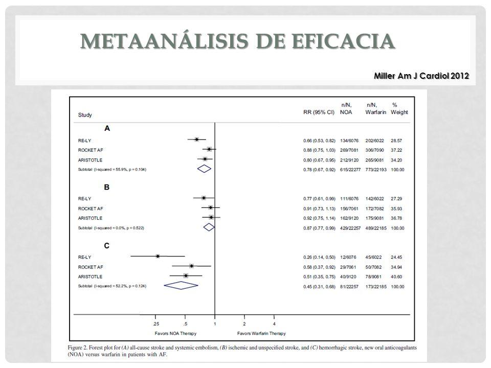Miller Am J Cardiol 2012 METAANÁLISIS DE EFICACIA