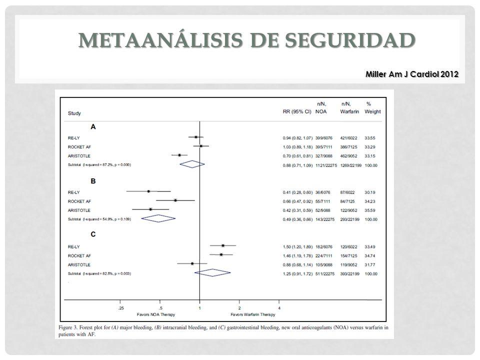 Miller Am J Cardiol 2012 METAANÁLISIS DE SEGURIDAD