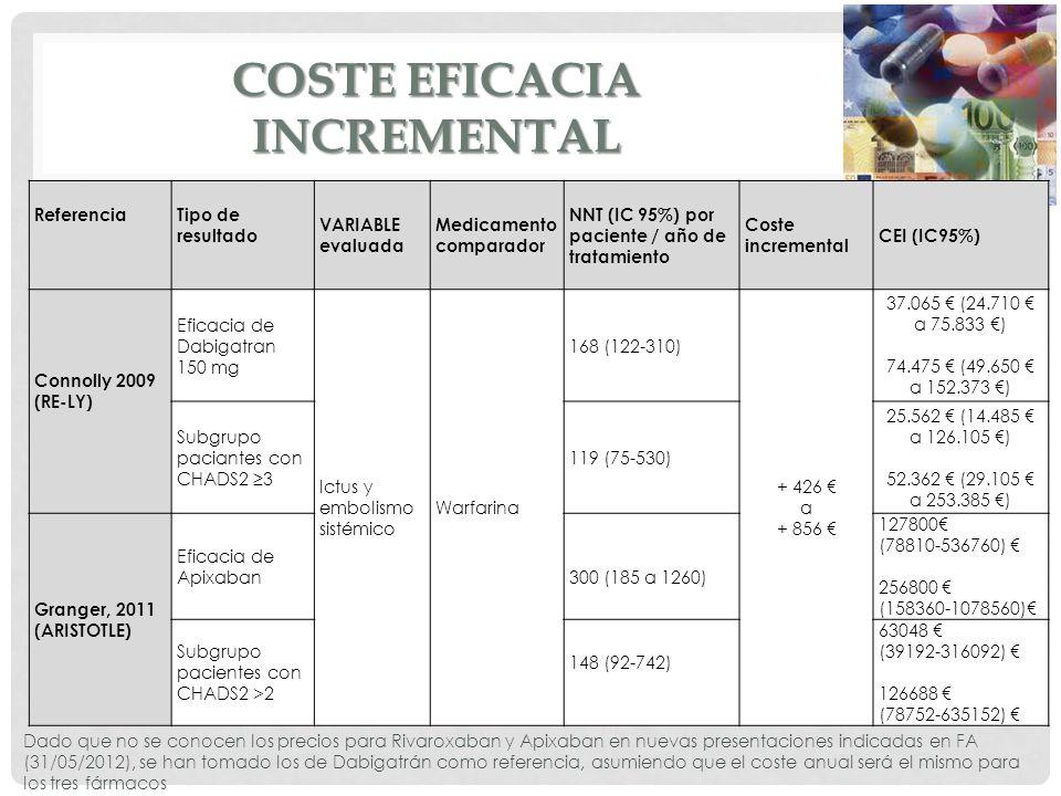 COSTE EFICACIA INCREMENTAL Referencia Tipo de resultado VARIABLE evaluada Medicamento comparador NNT (IC 95%) por paciente / año de tratamiento Coste