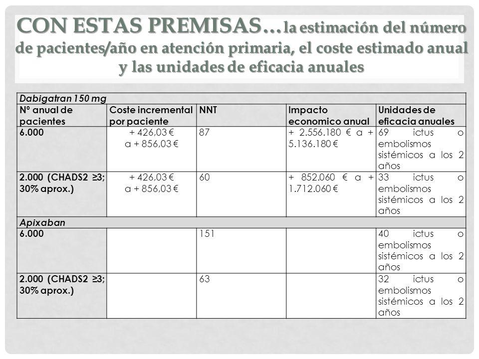 CON ESTAS PREMISAS… la estimación del número de pacientes/año en atención primaria, el coste estimado anual y las unidades de eficacia anuales Dabigat