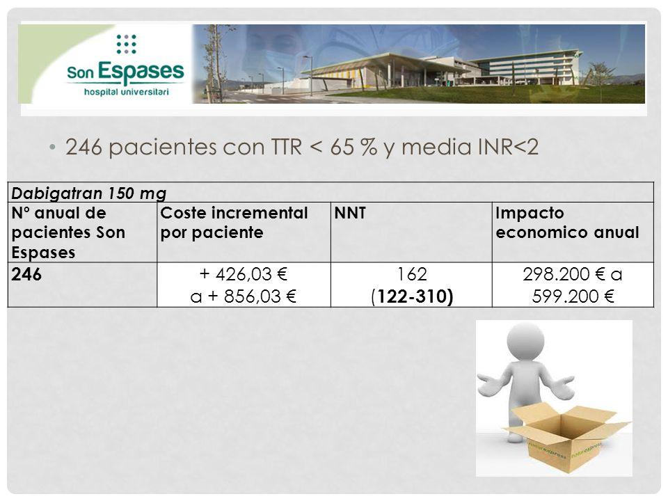 246 pacientes con TTR < 65 % y media INR<2 Dabigatran 150 mg Nº anual de pacientes Son Espases Coste incremental por paciente NNTImpacto economico anu