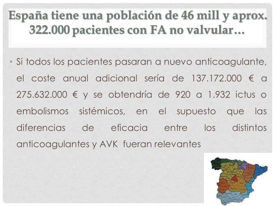 España tiene una población de 46 mill y aprox. 322.000 pacientes con FA no valvular… Si todos los pacientes pasaran a nuevo anticoagulante, el coste a