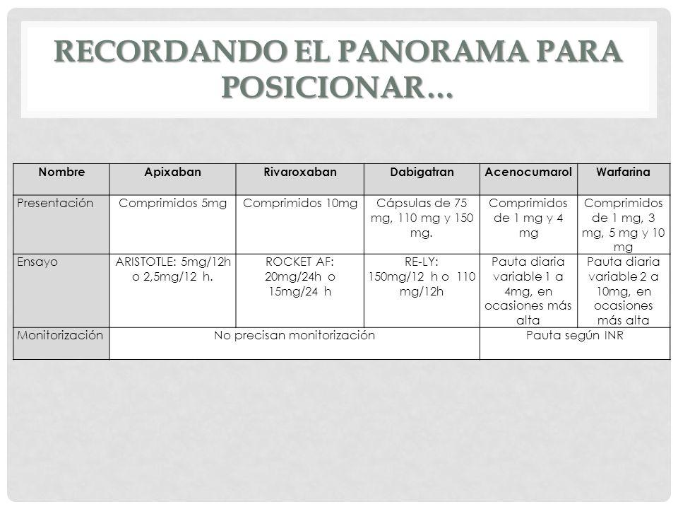 RECORDANDO EL PANORAMA PARA POSICIONAR… NombreApixabanRivaroxabanDabigatranAcenocumarolWarfarina Presentación Comprimidos 5mg Comprimidos 10mg Cápsula