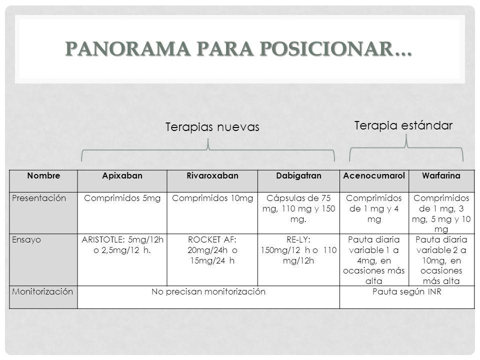 PANORAMA PARA POSICIONAR… NombreApixabanRivaroxabanDabigatranAcenocumarolWarfarina Presentación Comprimidos 5mg Comprimidos 10mg Cápsulas de 75 mg, 11