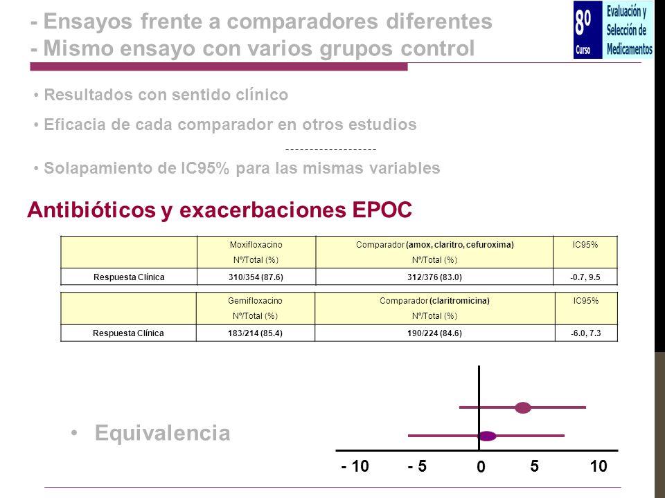 - Ensayos frente a comparadores diferentes - Mismo ensayo con varios grupos control Equivalencia Moxifloxacino Nº/Total (%) Comparador (amox, claritro