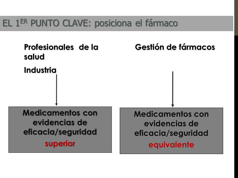 Profesionales de la salud Industria Gestión de fármacos Medicamentos con evidencias de eficacia/seguridad superior EL 1 ER PUNTO CLAVE: posiciona el f