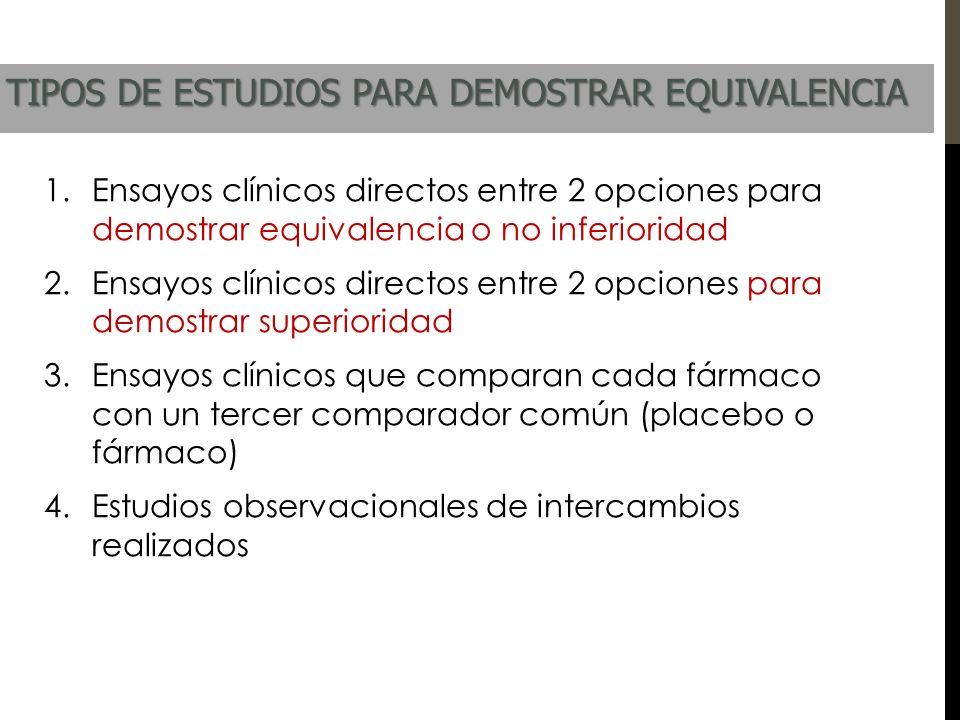 1.Ensayos clínicos directos entre 2 opciones para demostrar equivalencia o no inferioridad 2.Ensayos clínicos directos entre 2 opciones para demostrar