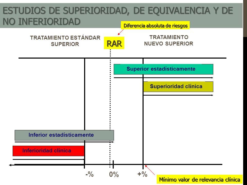 TRATAMIENTO NUEVO SUPERIOR TRATAMIENTO ESTÁNDAR SUPERIOR -% +% 0% Inferioridad clínica Superioridad clínica Superior estadísticamenteRAR Inferior esta