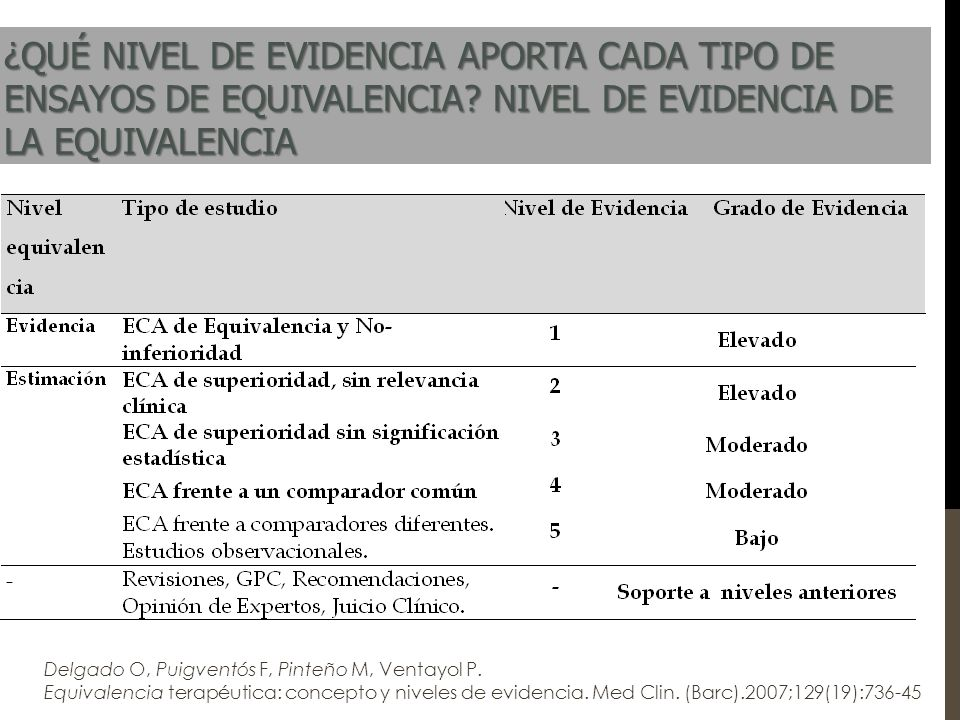 ¿Qué evidencia de equivalencia nos dan estos ensayos.