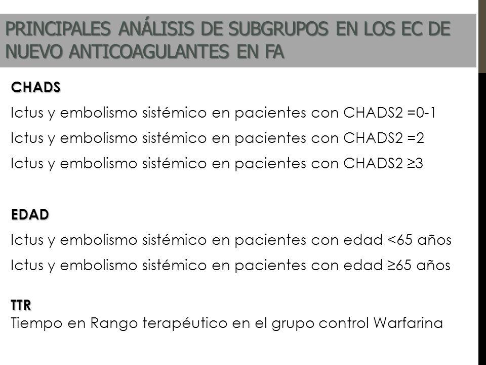 PRINCIPALES ANÁLISIS DE SUBGRUPOS EN LOS EC DE NUEVO ANTICOAGULANTES EN FA CHADS Ictus y embolismo sistémico en pacientes con CHADS2 =0-1 Ictus y embo