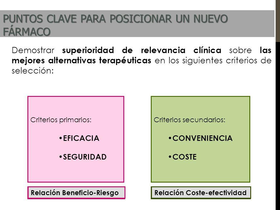 Criterios secundarios: CONVENIENCIA COSTE Criterios primarios: EFICACIA SEGURIDAD Demostrar superioridad de relevancia clínica sobre las mejores alter