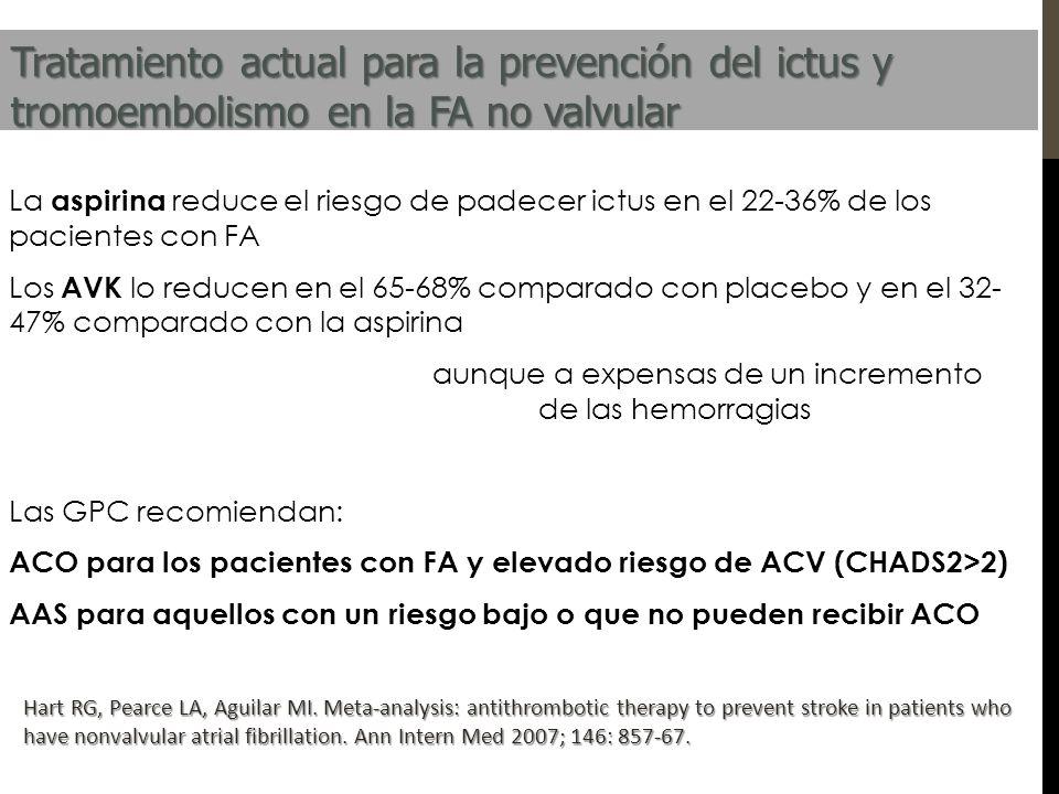Tratamiento actual para la prevención del ictus y tromoembolismo en la FA no valvular La aspirina reduce el riesgo de padecer ictus en el 22-36% de lo