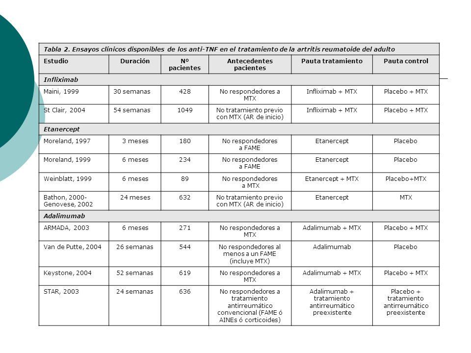Tabla 2. Ensayos clínicos disponibles de los anti-TNF en el tratamiento de la artritis reumatoide del adulto EstudioDuraciónNº pacientes Antecedentes