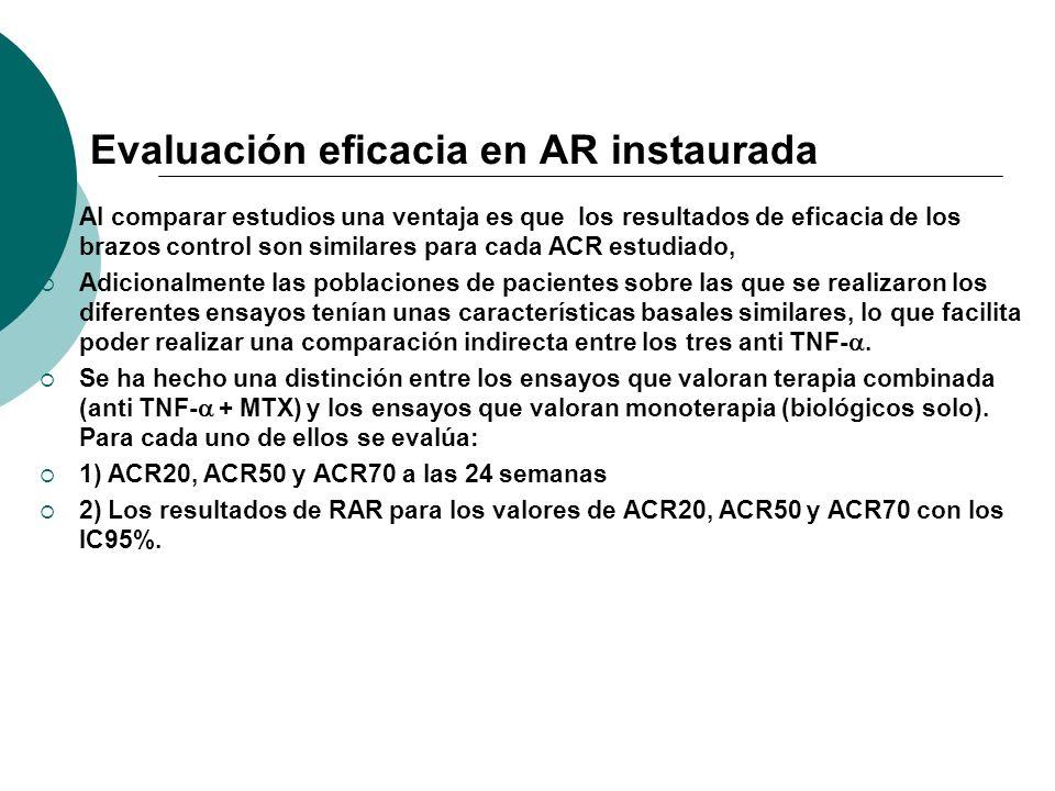 Evaluación eficacia en AR instaurada Al comparar estudios una ventaja es que los resultados de eficacia de los brazos control son similares para cada