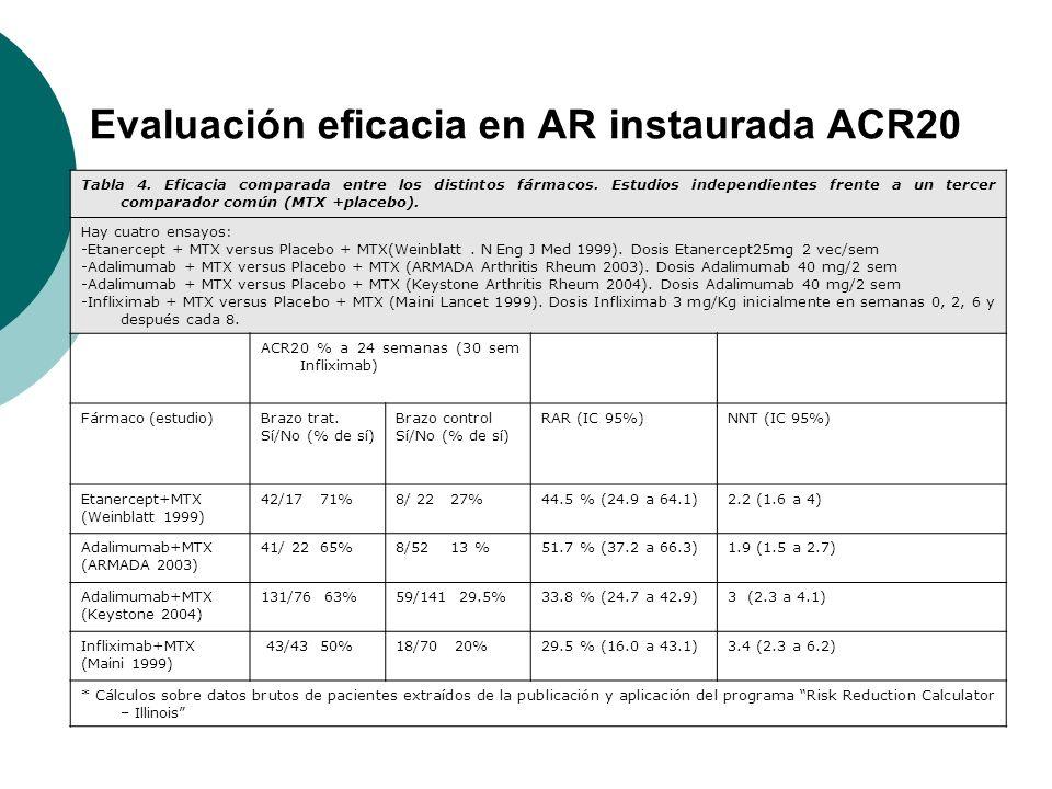 Evaluación eficacia en AR instaurada ACR20 Tabla 4. Eficacia comparada entre los distintos fármacos. Estudios independientes frente a un tercer compar