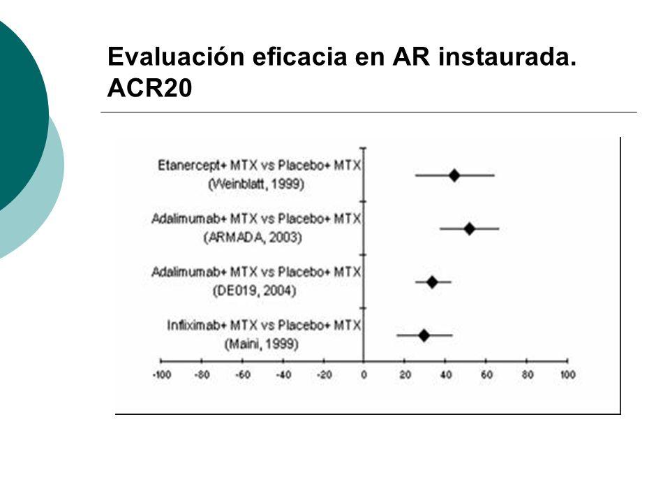 Evaluación eficacia en AR instaurada. ACR20
