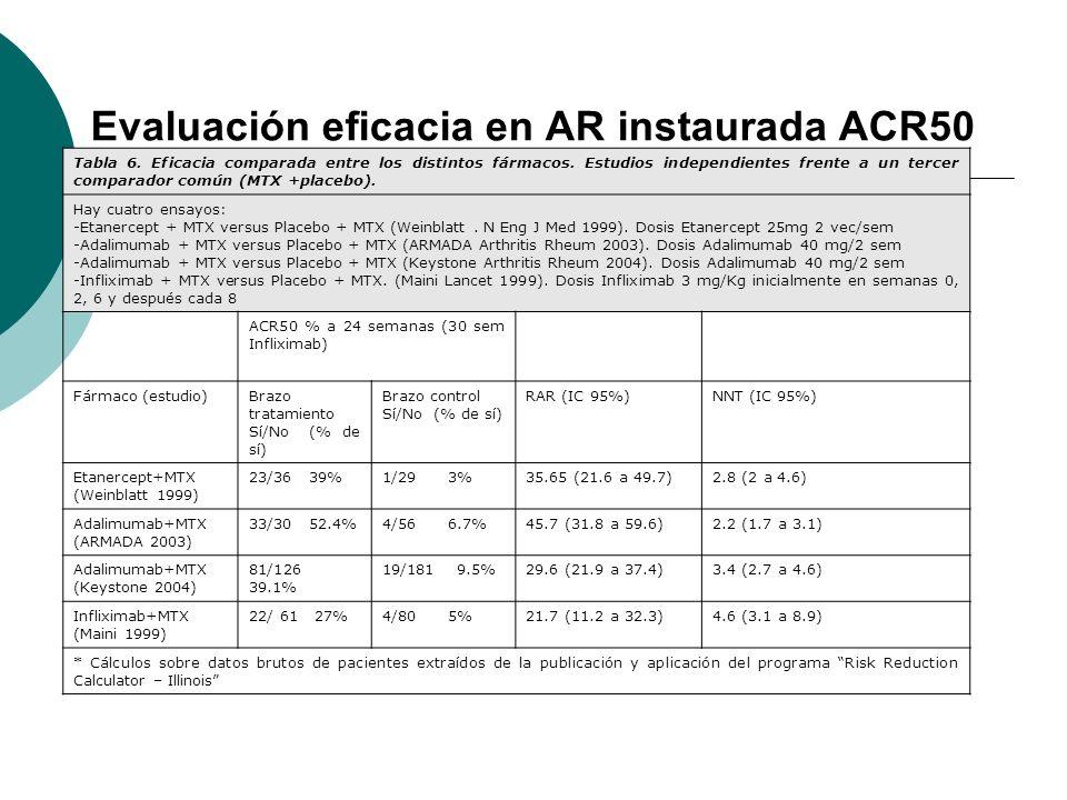 Evaluación eficacia en AR instaurada ACR50 Tabla 6. Eficacia comparada entre los distintos fármacos. Estudios independientes frente a un tercer compar