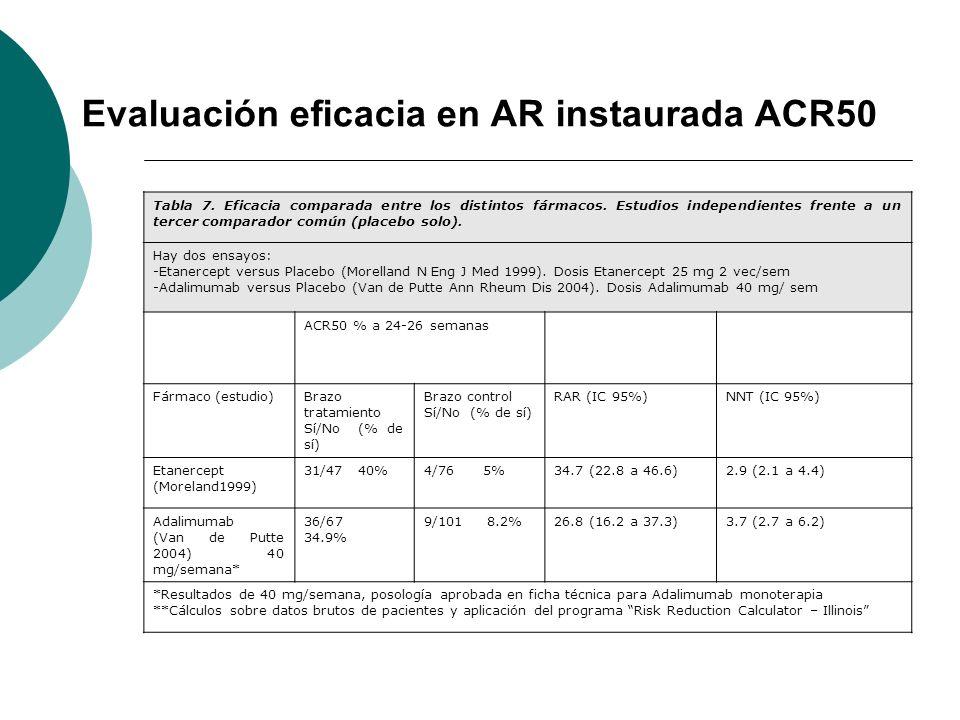 Evaluación eficacia en AR instaurada ACR50 Tabla 7. Eficacia comparada entre los distintos fármacos. Estudios independientes frente a un tercer compar