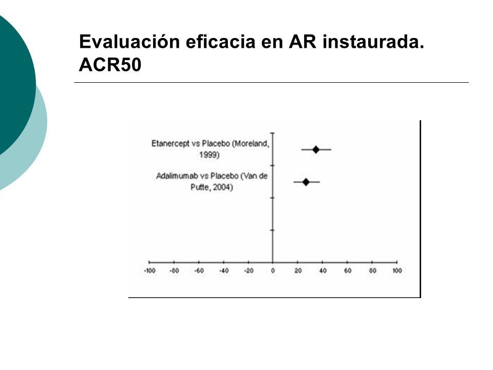 Evaluación eficacia en AR instaurada. ACR50