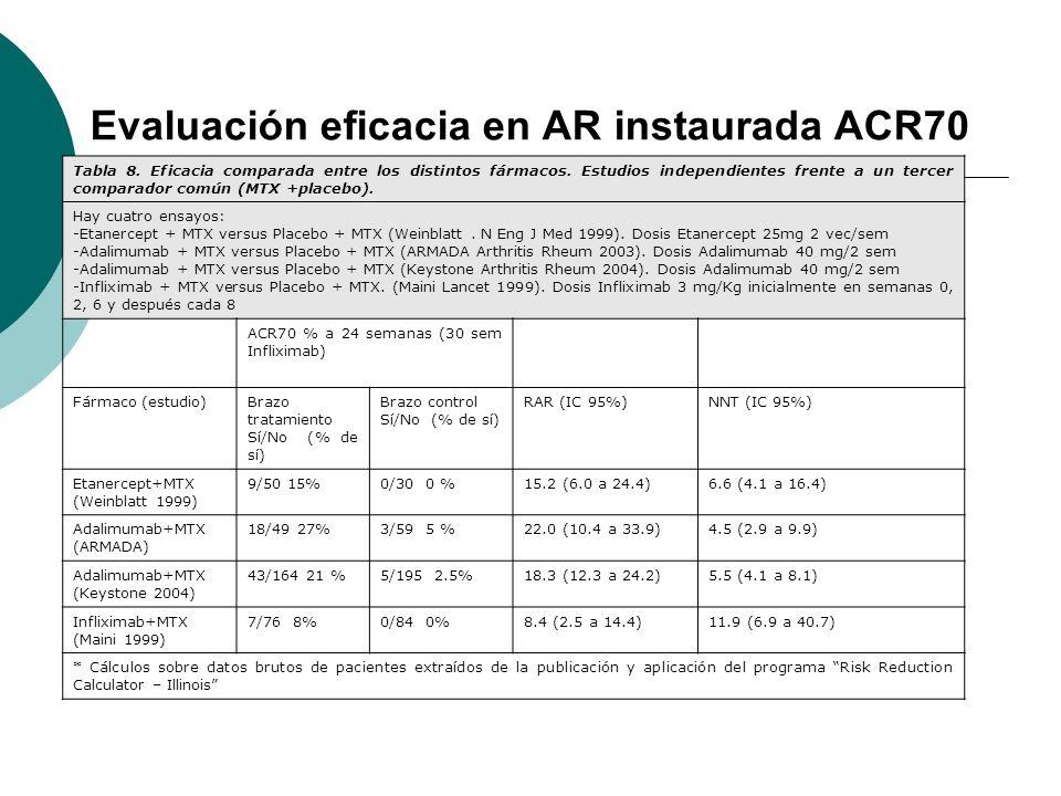 Evaluación eficacia en AR instaurada ACR70 Tabla 8. Eficacia comparada entre los distintos fármacos. Estudios independientes frente a un tercer compar