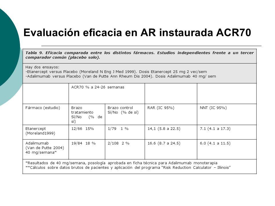Evaluación eficacia en AR instaurada ACR70 Tabla 9. Eficacia comparada entre los distintos fármacos. Estudios independientes frente a un tercer compar