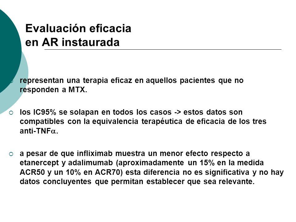 Evaluación eficacia en AR instaurada representan una terapia eficaz en aquellos pacientes que no responden a MTX. los IC95% se solapan en todos los ca