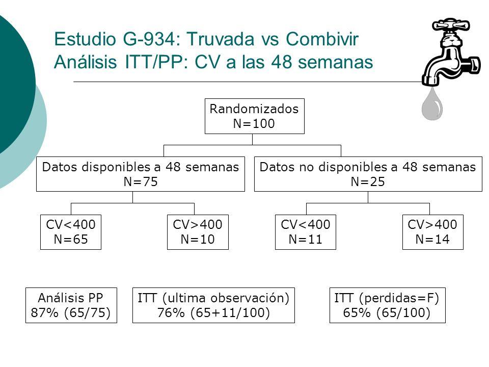 Estudio G-934: Truvada vs Combivir Análisis ITT/PP: CV a las 48 semanas Randomizados N=100 Datos disponibles a 48 semanas N=75 Datos no disponibles a