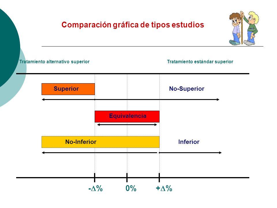 Comparación gráfica de tipos estudios - % 0% + % Tratamiento alternativo superiorTratamiento estándar superior No-Superior Equivalencia Superior Infer