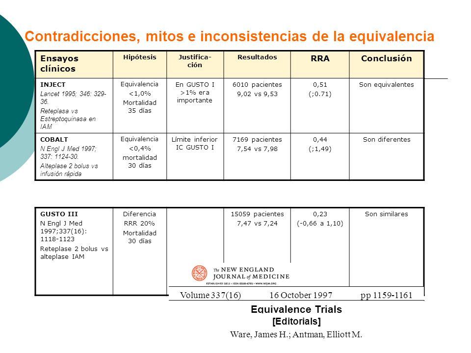 Contradicciones, mitos e inconsistencias de la equivalencia Ensayos clínicos HipótesisJustifica- ción Resultados RRAConclusión INJECT Lancet 1995; 346