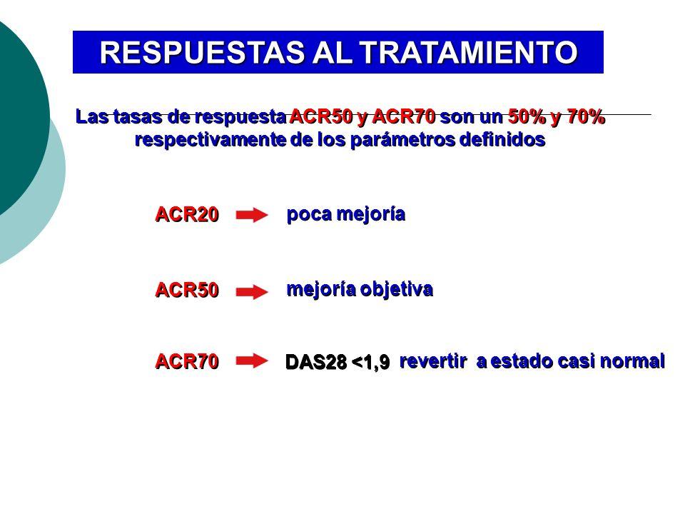 RESPUESTAS AL TRATAMIENTO Las tasas de respuesta ACR50 y ACR70 son un 50% y 70% respectivamente de los parámetros definidos ACR20 poca mejoría ACR50 m