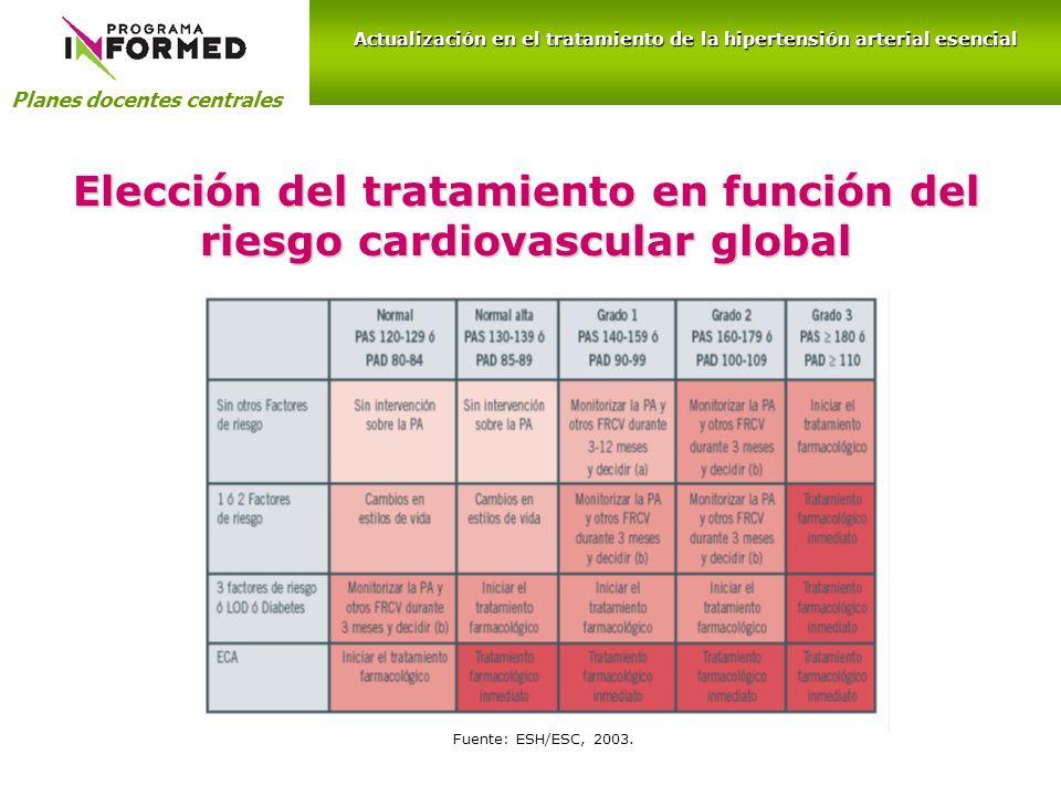 Elección del tratamiento en función del riesgo cardiovascular global Planes docentes centrales Actualización en el tratamiento de la hipertensión arte
