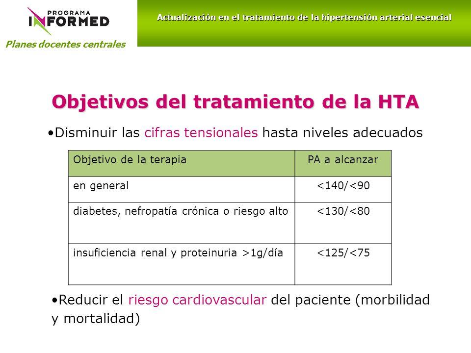 Objetivos del tratamiento de la HTA Disminuir las cifras tensionales hasta niveles adecuados Planes docentes centrales Actualización en el tratamiento