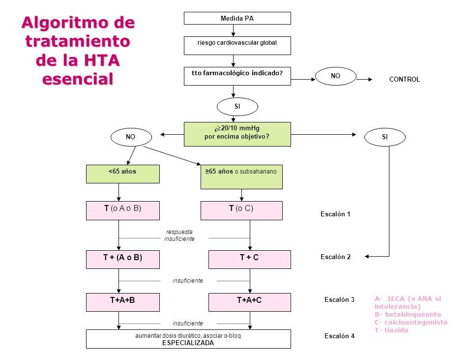Medida PA riesgo cardiovascular global tto farmacológico indicado? NO CONTROL SI ¿ 20/10 mmHg por encima objetivo? SINO <65 años65 años o subsahariano