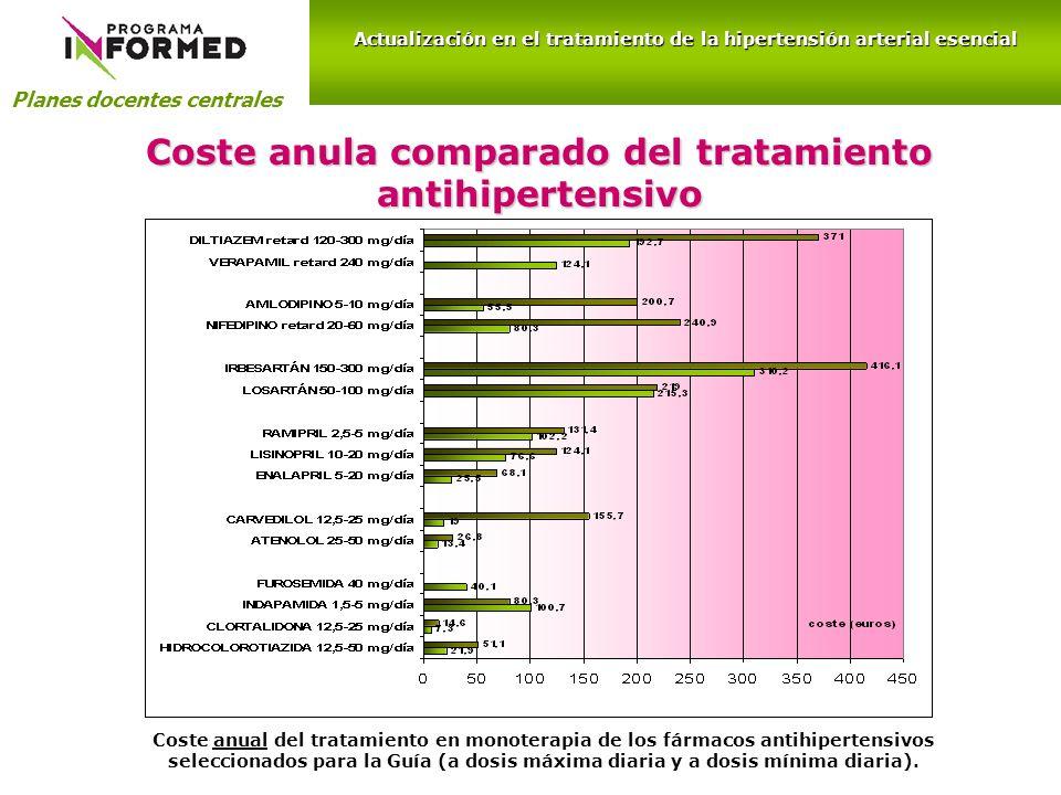 Coste anula comparado del tratamiento antihipertensivo Planes docentes centrales Actualización en el tratamiento de la hipertensión arterial esencial