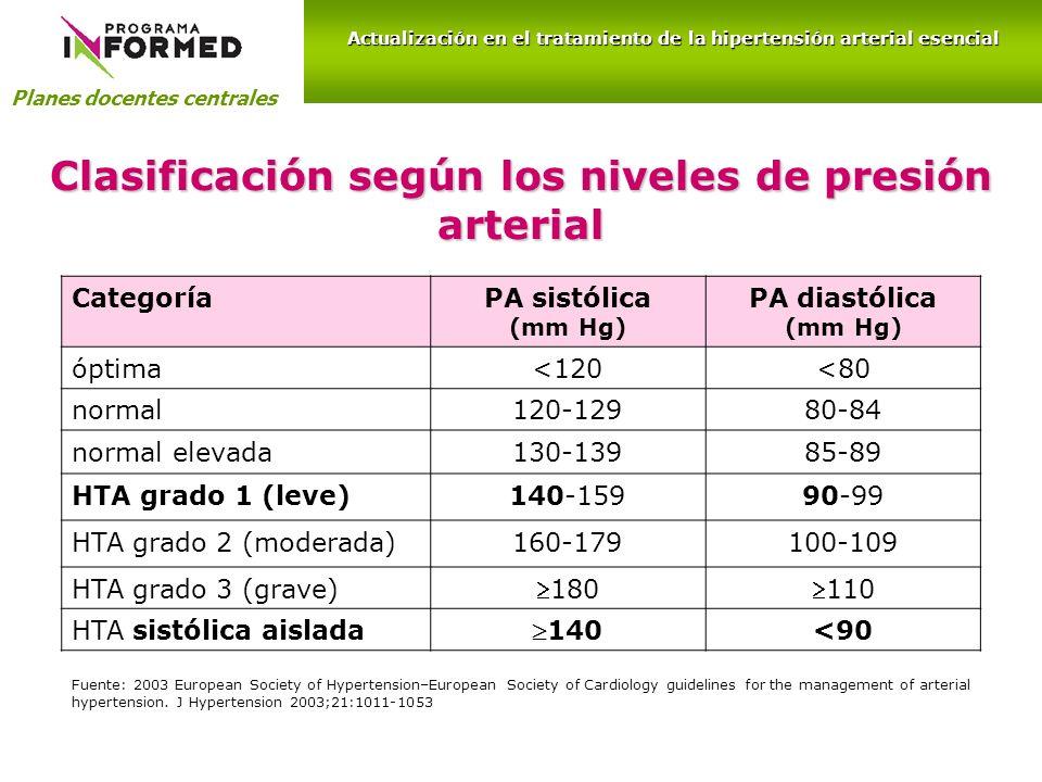 Clasificación según los niveles de presión arterial Planes docentes centrales Actualización en el tratamiento de la hipertensión arterial esencial Cat