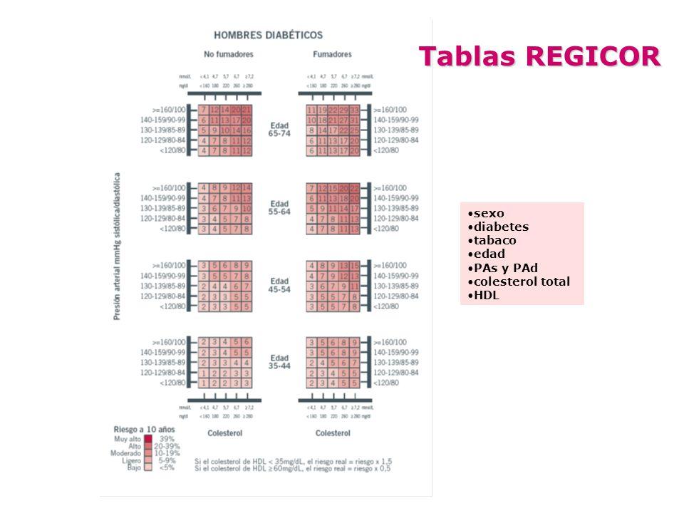 sexo diabetes tabaco edad PAs y PAd colesterol total HDL Tablas REGICOR