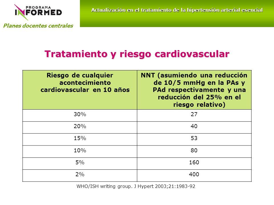 Riesgo de cualquier acontecimiento cardiovascular en 10 años NNT (asumiendo una reducción de 10/5 mmHg en la PAs y PAd respectivamente y una reducción