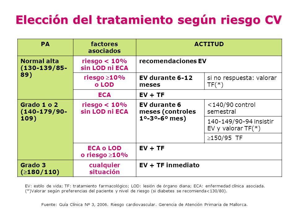 PAfactores asociados ACTITUD Normal alta (130-139/85- 89) riesgo < 10% sin LOD ni ECA recomendaciones EV riesgo 10% o LOD EV durante 6-12 meses si no