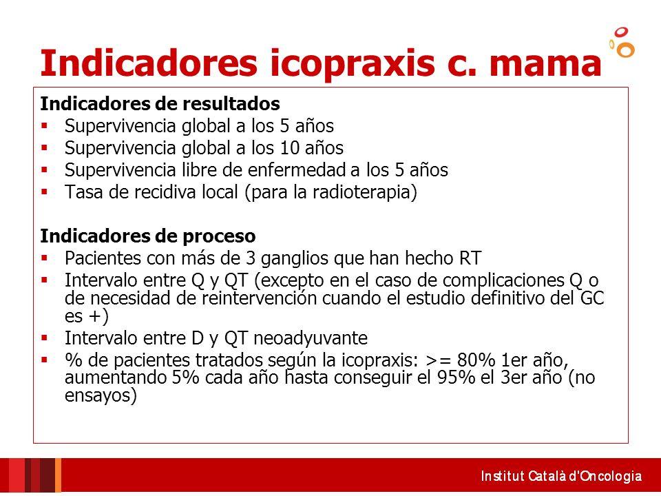 Indicadores icopraxis c. mama Indicadores de resultados Supervivencia global a los 5 años Supervivencia global a los 10 años Supervivencia libre de en
