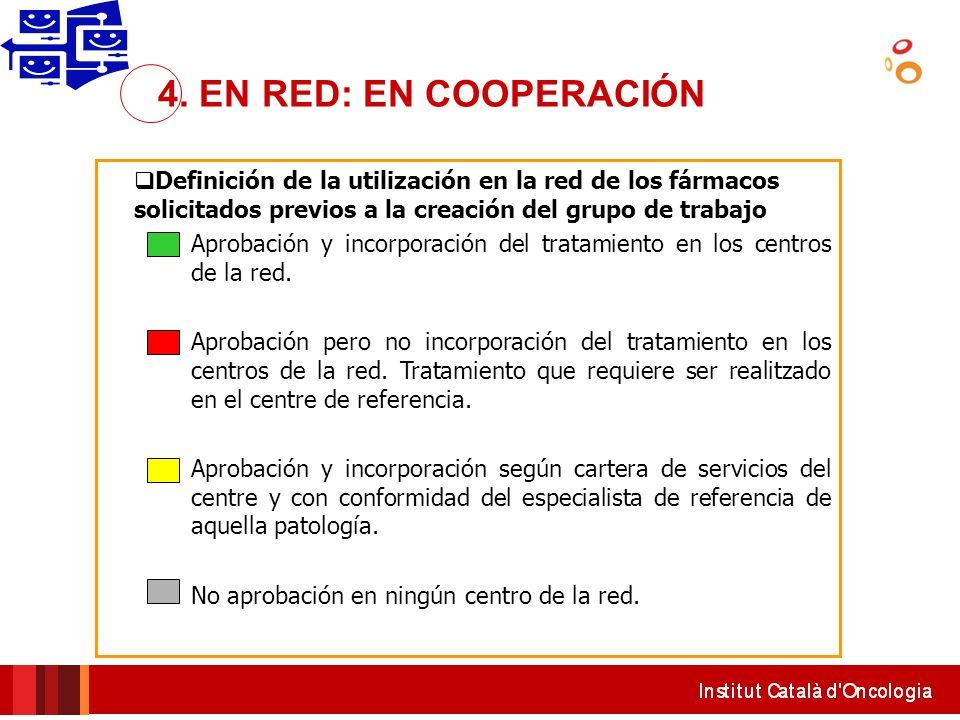 Definición de la utilización en la red de los fármacos solicitados previos a la creación del grupo de trabajo Aprobación y incorporación del tratamien